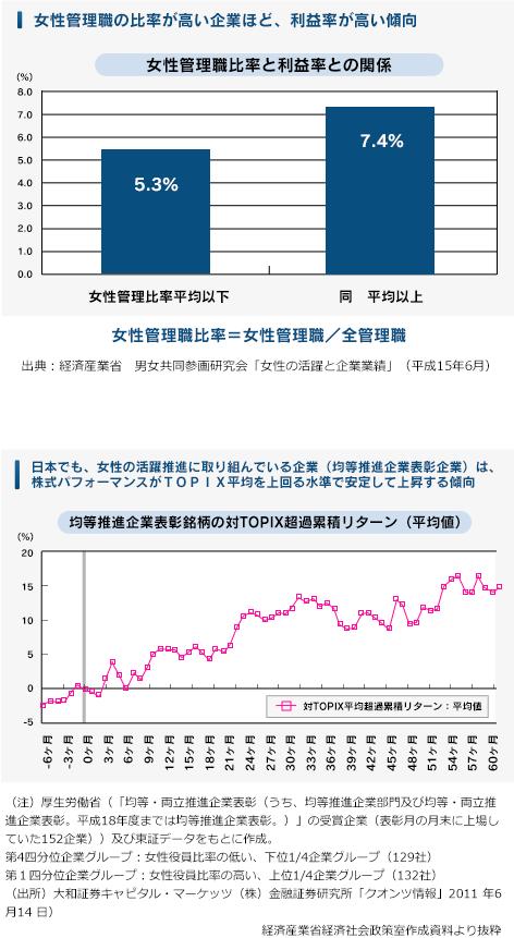 女性管理職比率と利益率との関係
