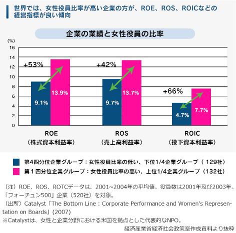 企業の実績と女性役員の比率